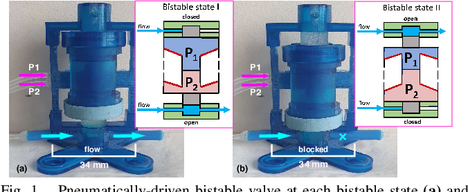 Figure 1 for Design and Characterization of a 3D-printed Pneumatically-driven Bistable Valve with Tunable Characteristics