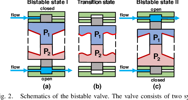 Figure 2 for Design and Characterization of a 3D-printed Pneumatically-driven Bistable Valve with Tunable Characteristics