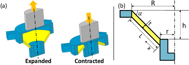 Figure 3 for Design and Characterization of a 3D-printed Pneumatically-driven Bistable Valve with Tunable Characteristics