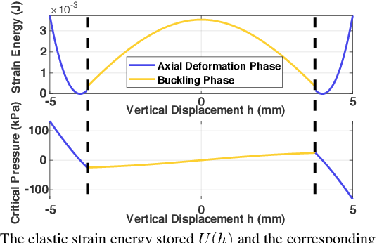 Figure 4 for Design and Characterization of a 3D-printed Pneumatically-driven Bistable Valve with Tunable Characteristics