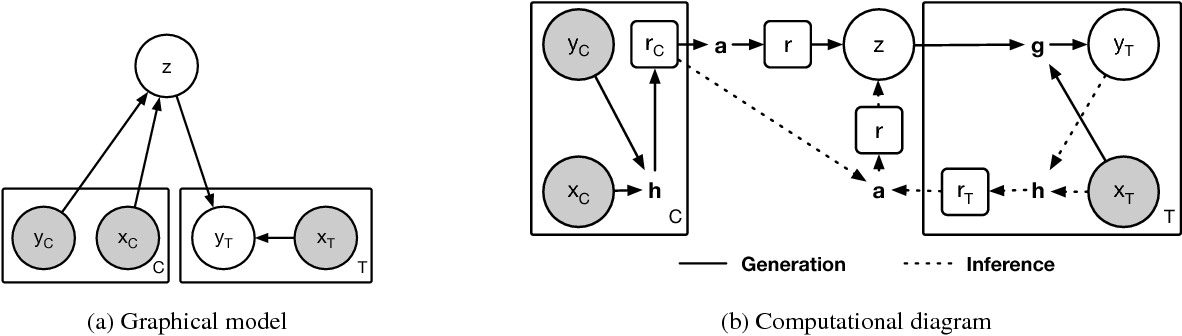 Figure 1 for Neural Processes