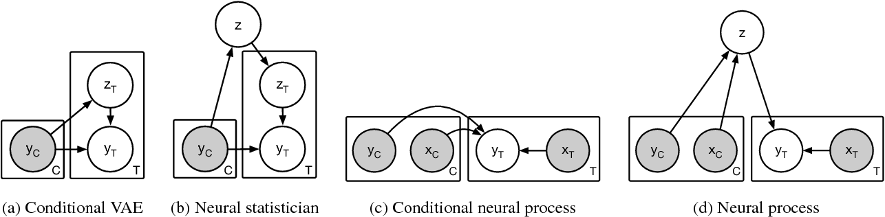 Figure 3 for Neural Processes