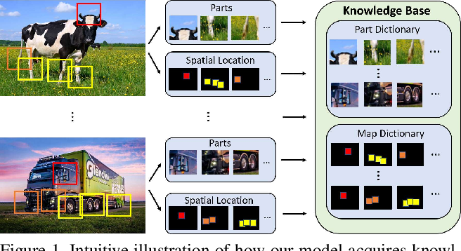 Figure 1 for COMPAS: Representation Learning with Compositional Part Sharing for Few-Shot Classification