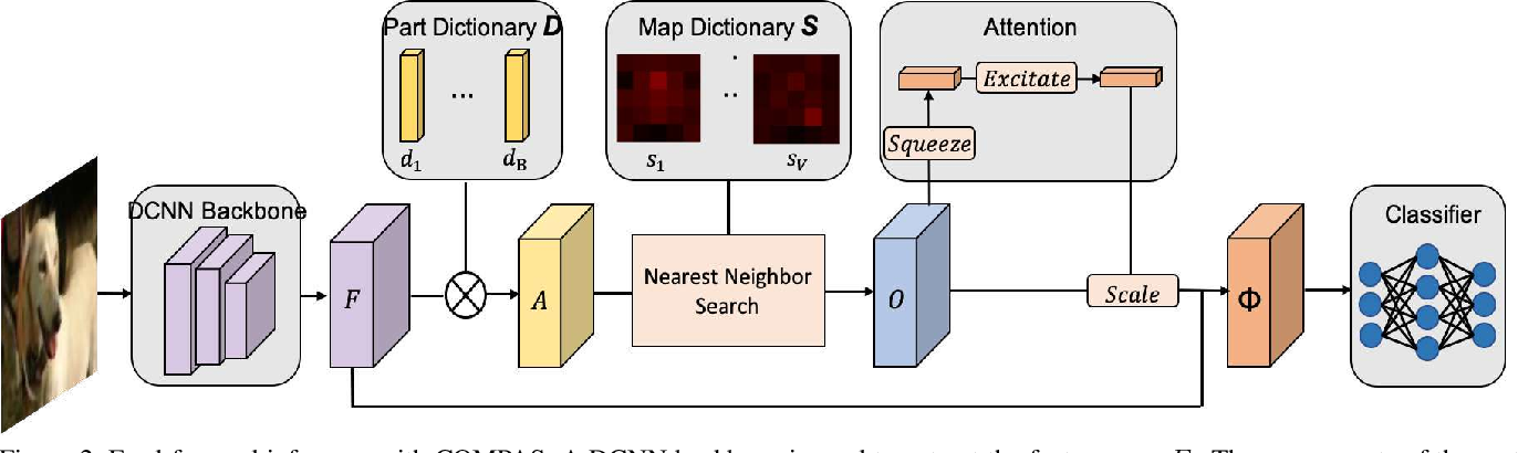 Figure 3 for COMPAS: Representation Learning with Compositional Part Sharing for Few-Shot Classification