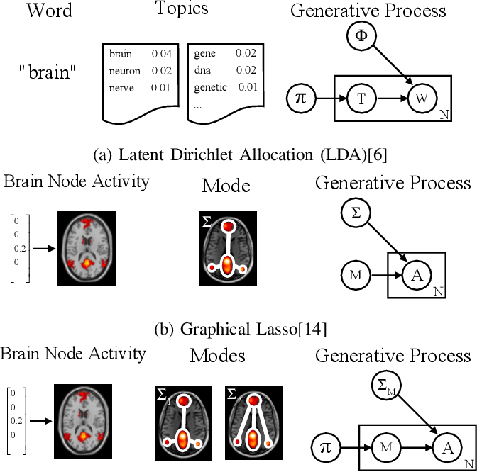 Figure 2 for Gaussian Mixture Graphical Lasso with Application to Edge Detection in Brain Networks