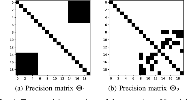 Figure 4 for Gaussian Mixture Graphical Lasso with Application to Edge Detection in Brain Networks