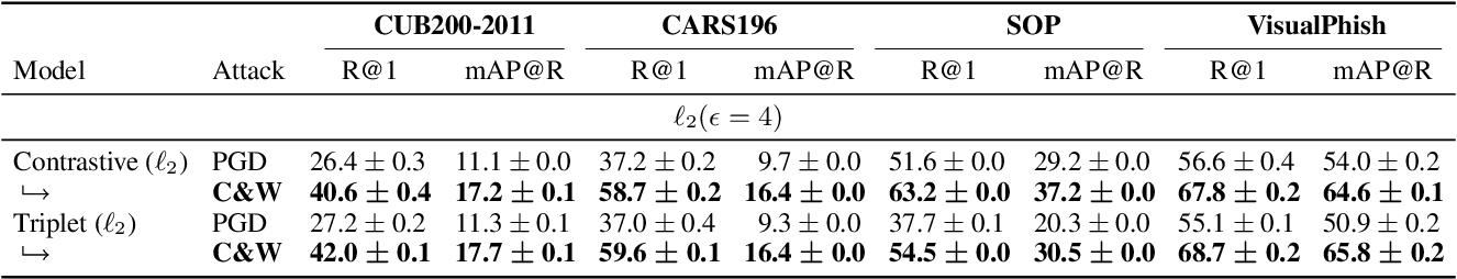 Figure 4 for Exploring Adversarial Robustness of Deep Metric Learning