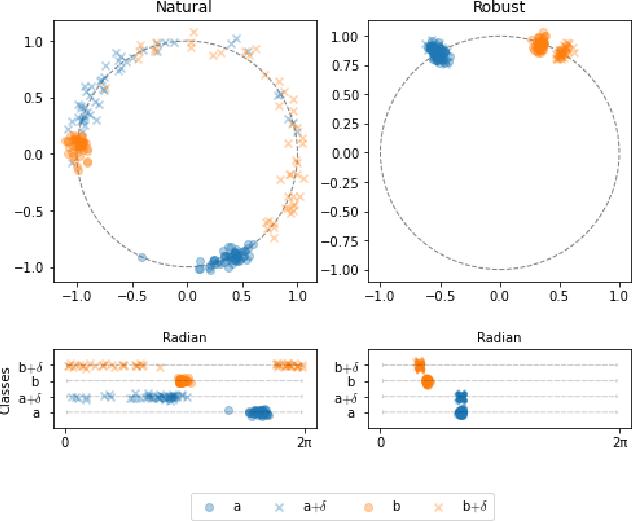 Figure 3 for Exploring Adversarial Robustness of Deep Metric Learning