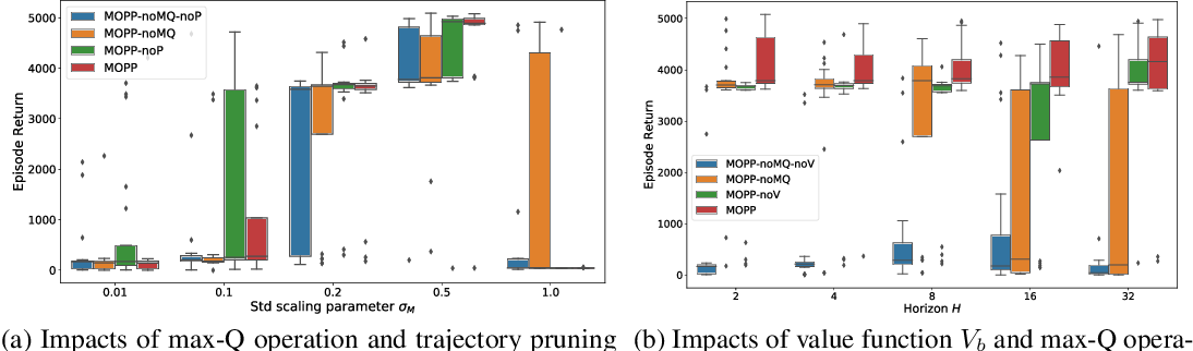 Figure 2 for Model-Based Offline Planning with Trajectory Pruning