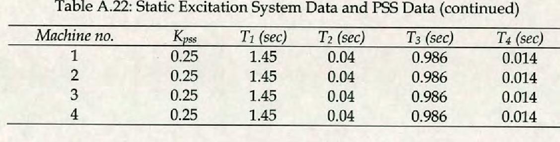 table A.22