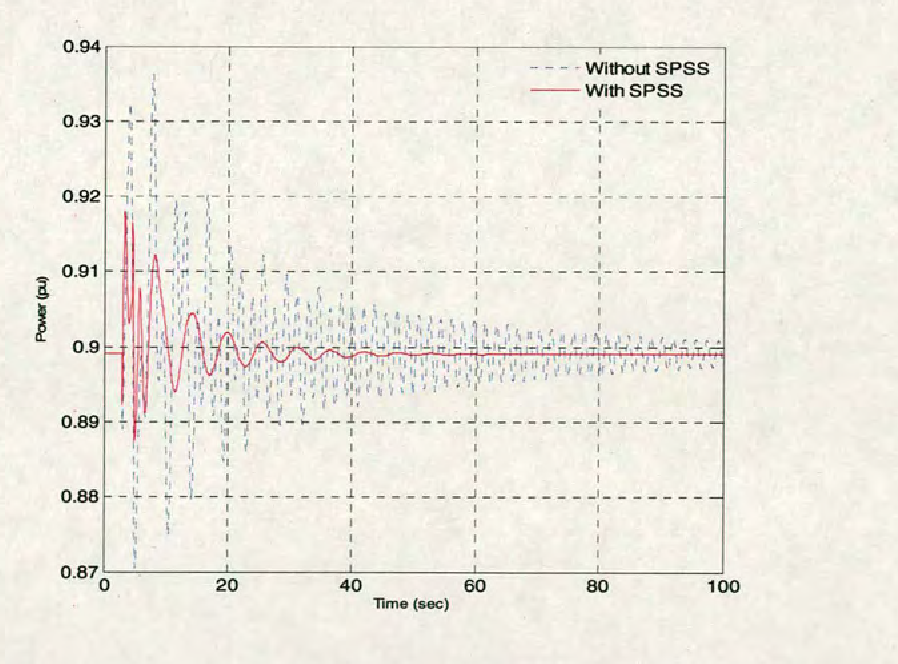 Figure C.23 Dynamic response of G5 with and without SPSS