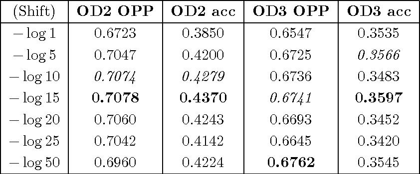 Figure 4 for Word Embeddings via Tensor Factorization