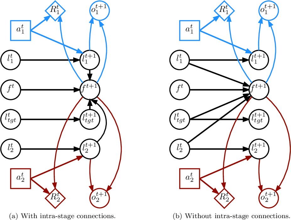 Figure 2 for A Sufficient Statistic for Influence in Structured Multiagent Environments