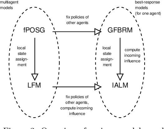 Figure 3 for A Sufficient Statistic for Influence in Structured Multiagent Environments