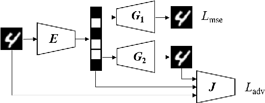 Figure 1 for On Perceptual Lossy Compression: The Cost of Perceptual Reconstruction and An Optimal Training Framework