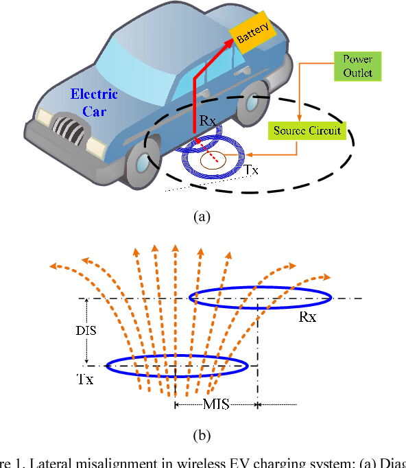 Modeling and investigation of magnetic resonance coupled wireless