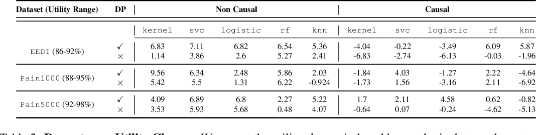 Figure 3 for Causally Constrained Data Synthesis for Private Data Release