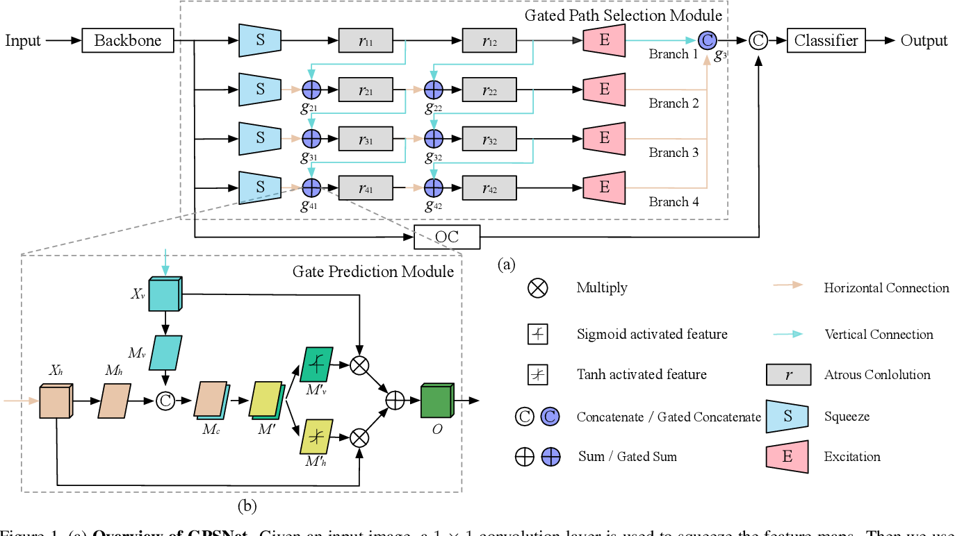 Figure 1 for Gated Path Selection Network for Semantic Segmentation