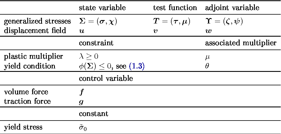 Table 2 1 from C-Stationarity for Optimal Control of Static
