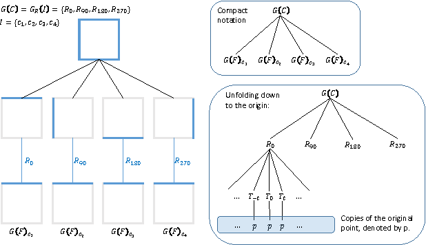Figure 1 for The Wreath Process: A totally generative model of geometric shape based on nested symmetries