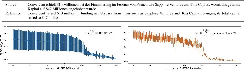 Figure 3 for Sampling-Based Minimum Bayes Risk Decoding for Neural Machine Translation