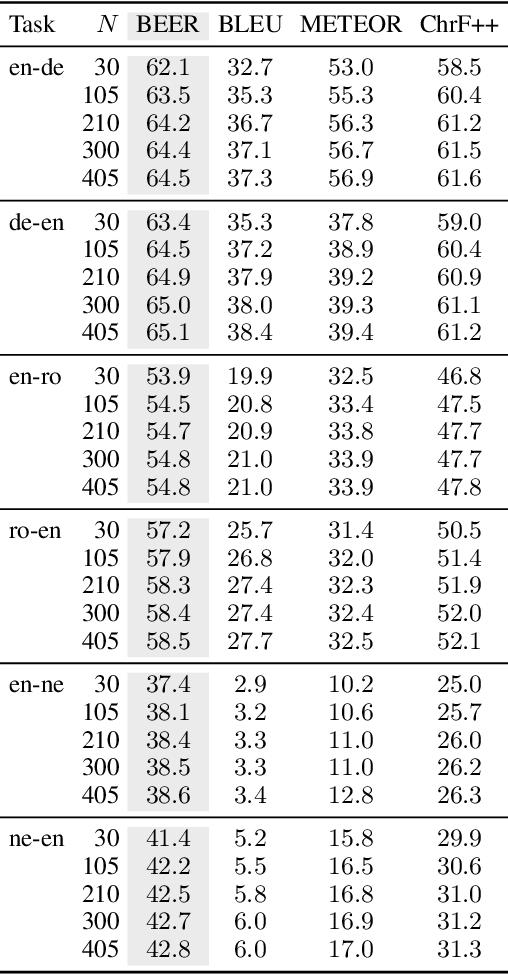 Figure 2 for Sampling-Based Minimum Bayes Risk Decoding for Neural Machine Translation