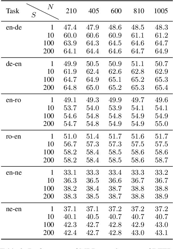 Figure 4 for Sampling-Based Minimum Bayes Risk Decoding for Neural Machine Translation