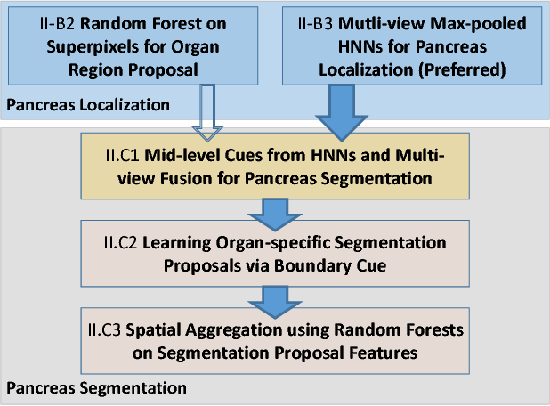 Figure 1 for Spatial Aggregation of Holistically-Nested Convolutional Neural Networks for Automated Pancreas Localization and Segmentation