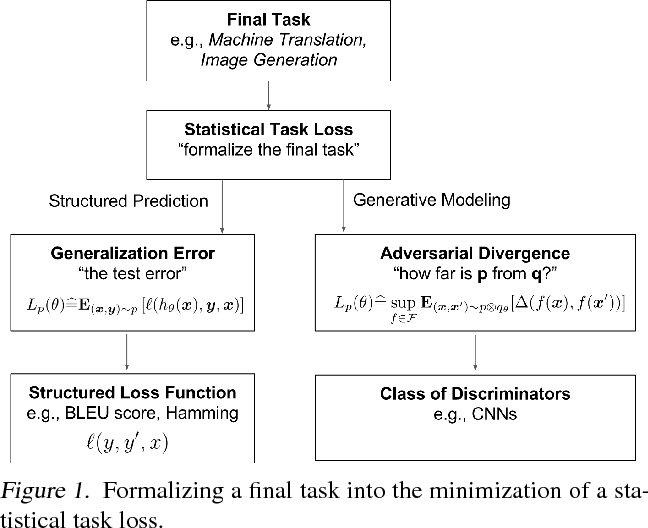 Figure 2 for Parametric Adversarial Divergences are Good Task Losses for Generative Modeling