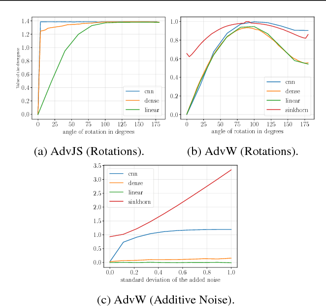 Figure 4 for Parametric Adversarial Divergences are Good Task Losses for Generative Modeling