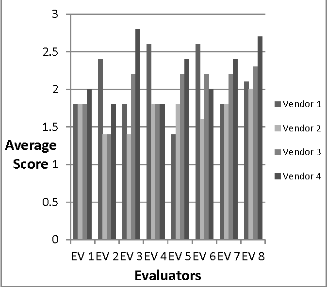 An Empirical Investigation of the Evaluators' Scoring of