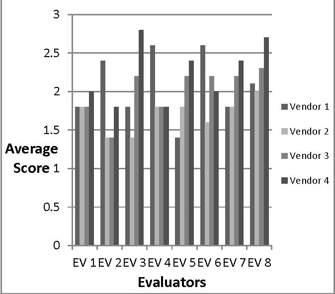 An Empirical Investigation of the Evaluators' Scoring of Vendors
