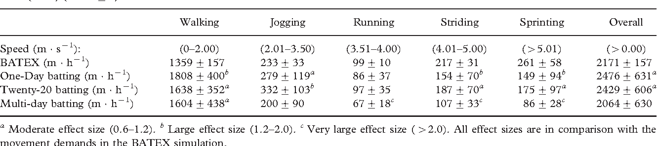 Table III. Comparison of movement patterns of the batting simulation (BATEX) with different formats of the game as reported by Petersen et al. (2010) (mean + s).