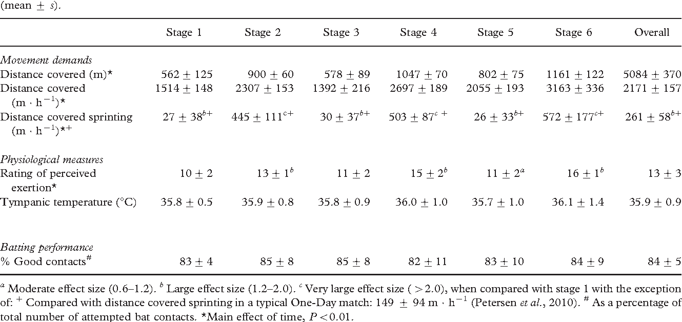 Table IV. Movement demands, physiological measures, and batting performance during each stage of the batting simulation (BATEX) (mean + s).