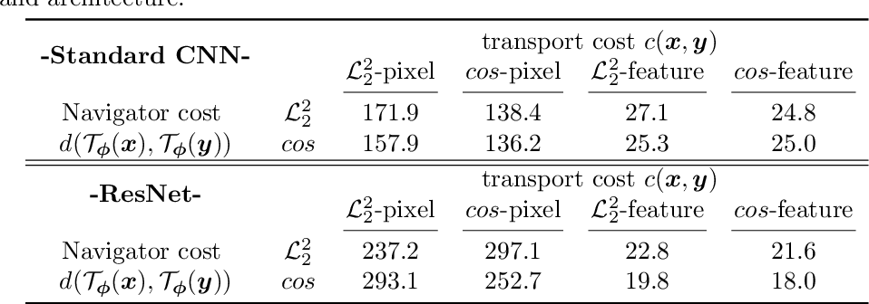 Figure 4 for ACT: Asymptotic Conditional Transport