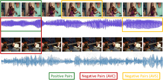 Figure 1 for Look, Listen, and Attend: Co-Attention Network for Self-Supervised Audio-Visual Representation Learning