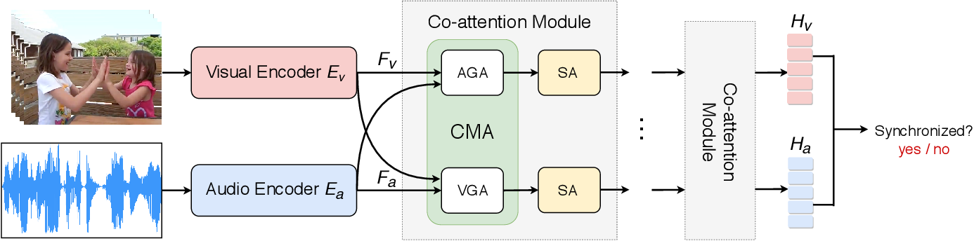 Figure 3 for Look, Listen, and Attend: Co-Attention Network for Self-Supervised Audio-Visual Representation Learning