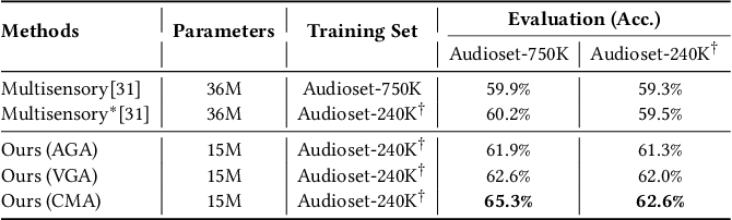 Figure 2 for Look, Listen, and Attend: Co-Attention Network for Self-Supervised Audio-Visual Representation Learning