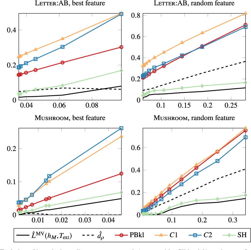 Figure 2 for On PAC-Bayesian Bounds for Random Forests