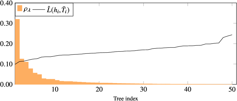 Figure 4 for On PAC-Bayesian Bounds for Random Forests
