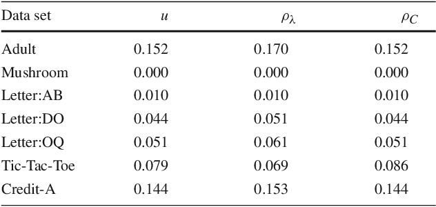 Figure 3 for On PAC-Bayesian Bounds for Random Forests