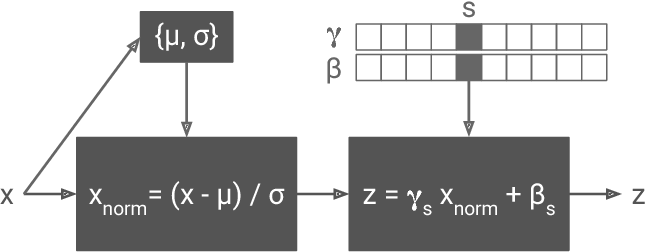 Figure 4 for A Learned Representation For Artistic Style