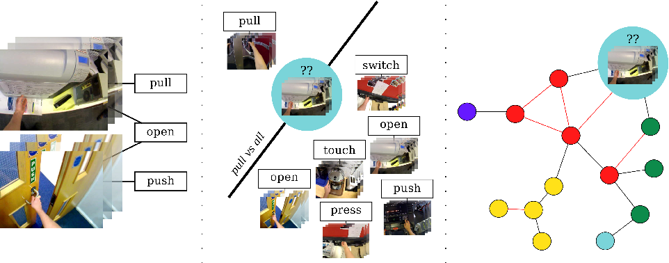 Figure 1 for SEMBED: Semantic Embedding of Egocentric Action Videos