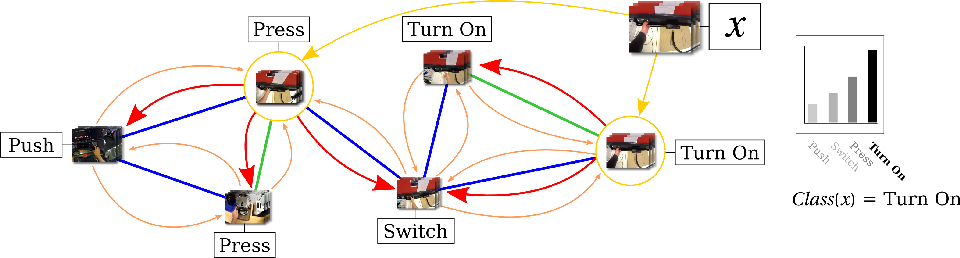 Figure 3 for SEMBED: Semantic Embedding of Egocentric Action Videos