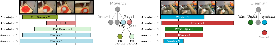 Figure 4 for SEMBED: Semantic Embedding of Egocentric Action Videos