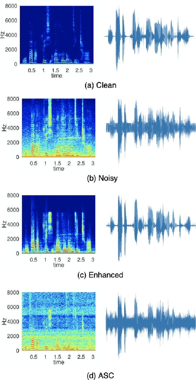 Figure 4 for CITISEN: A Deep Learning-Based Speech Signal-Processing Mobile Application