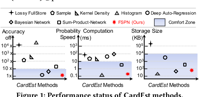 Figure 1 for FLAT: Fast, Lightweight and Accurate Method for Cardinality Estimation
