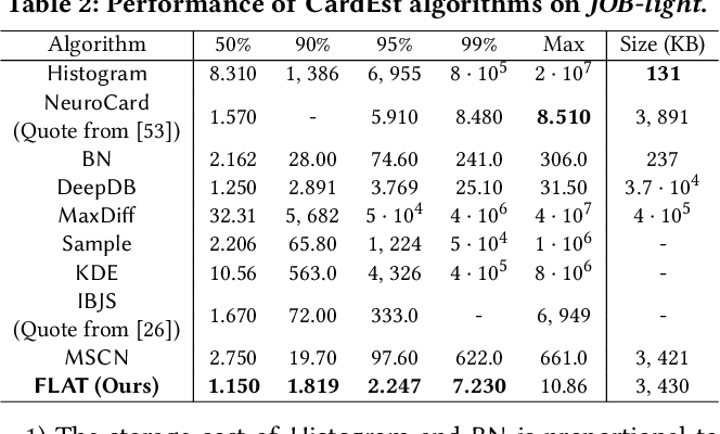 Figure 3 for FLAT: Fast, Lightweight and Accurate Method for Cardinality Estimation
