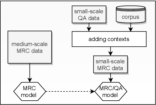 Figure 1 for Self-Teaching Machines to Read and Comprehend with Large-Scale Multi-Subject Question Answering Data