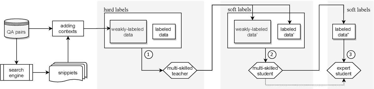 Figure 4 for Self-Teaching Machines to Read and Comprehend with Large-Scale Multi-Subject Question Answering Data